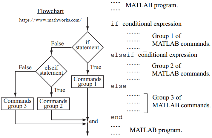 Diagram Alir if-elseif-else-end pada MATLAB
