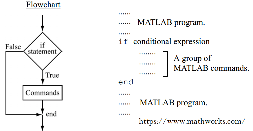 Diagram Alir if-end pada MATLAB