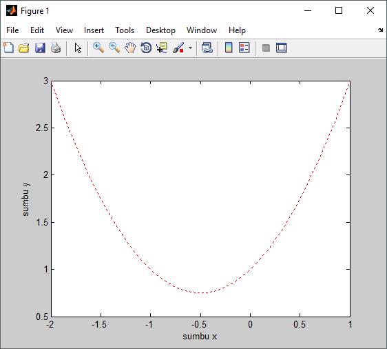 Menambah label pada grafik matlab
