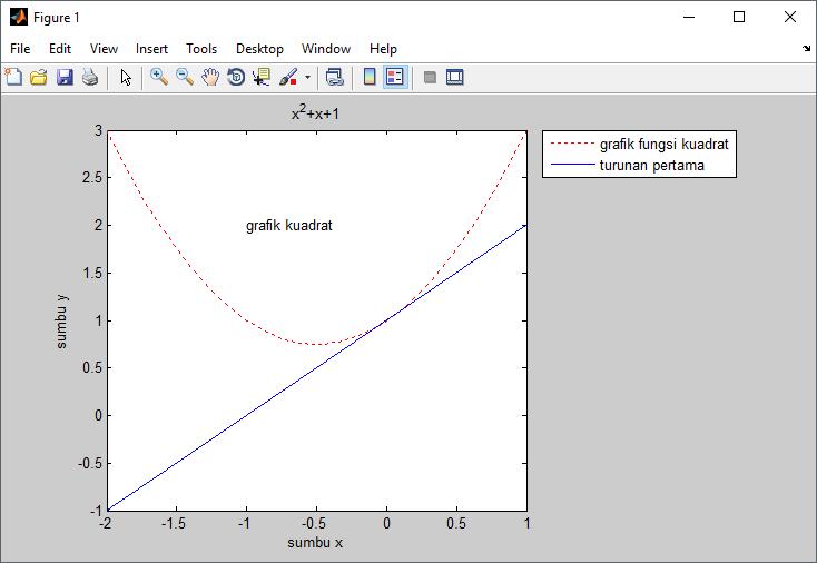 Menambah legenda pada grafik matlab