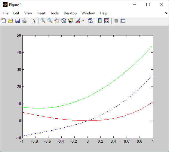 cara menampilkan lebih dari satu persamaan dalam satu grafik pada matlab