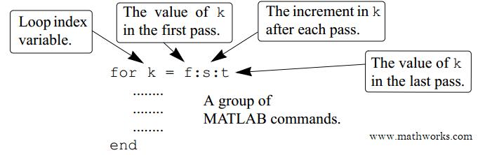 Diagram Alir fungsi for pada MATLAB