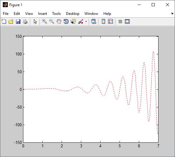 grafik fungsi fplot dengan matlab