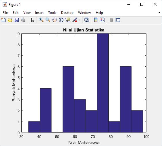 histogram pada matlab