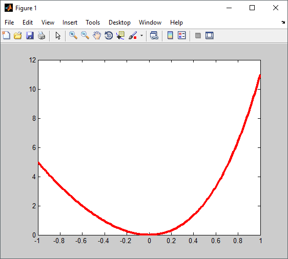 hold on and hold off grafik 1 matlab