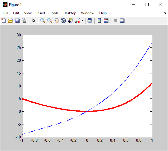 hold on and hold off grafik 2 matlab