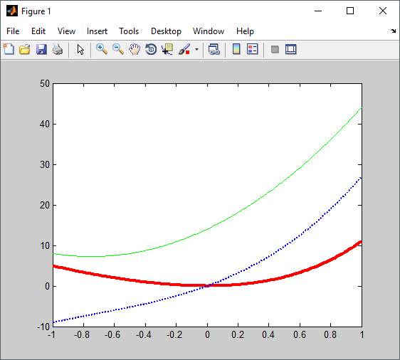 hold on and hold off grafik 3 matlab
