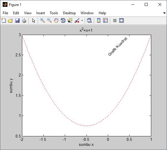 membuat teks grrafik matlab