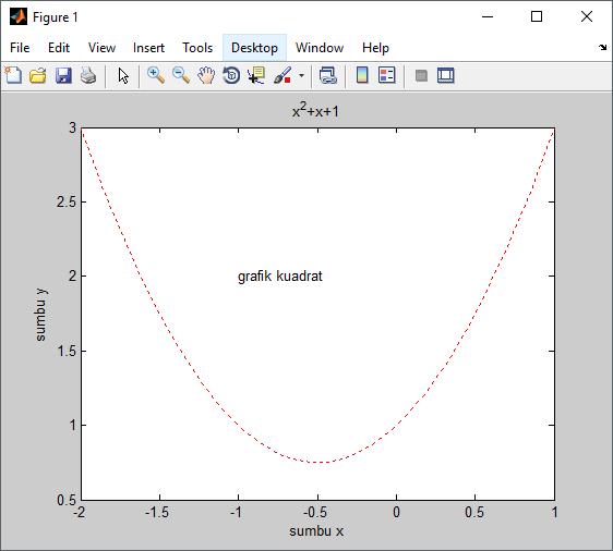 menambah tulisan grafik pada matlab