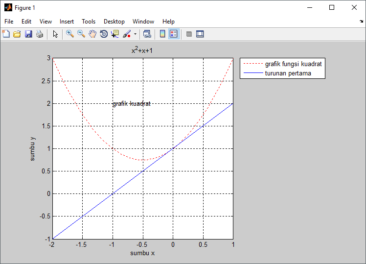 how to add a grid and a legend in matlab
