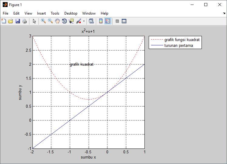 menampilkan grid pada grafik matlab