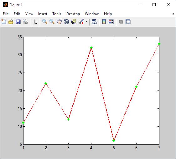 plot dengan matlab