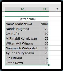 Meyesuaikan Lebar Kolom Excel