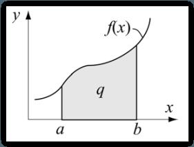 Numerical Integration: Menyelesaikan Integral Dengan MATLAB