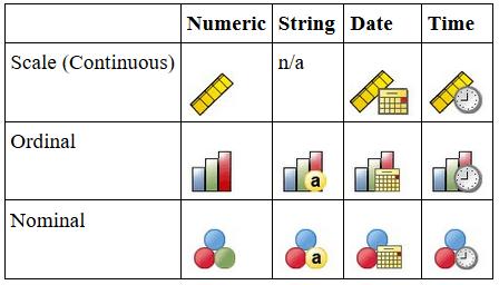 nominal ordinal dan scale pada SPSS