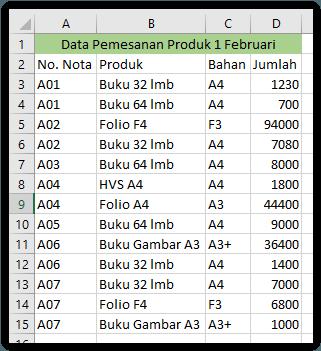 tabel yang dibuat pivot chart