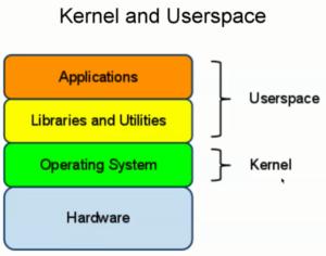 Layer Sistem Operasi