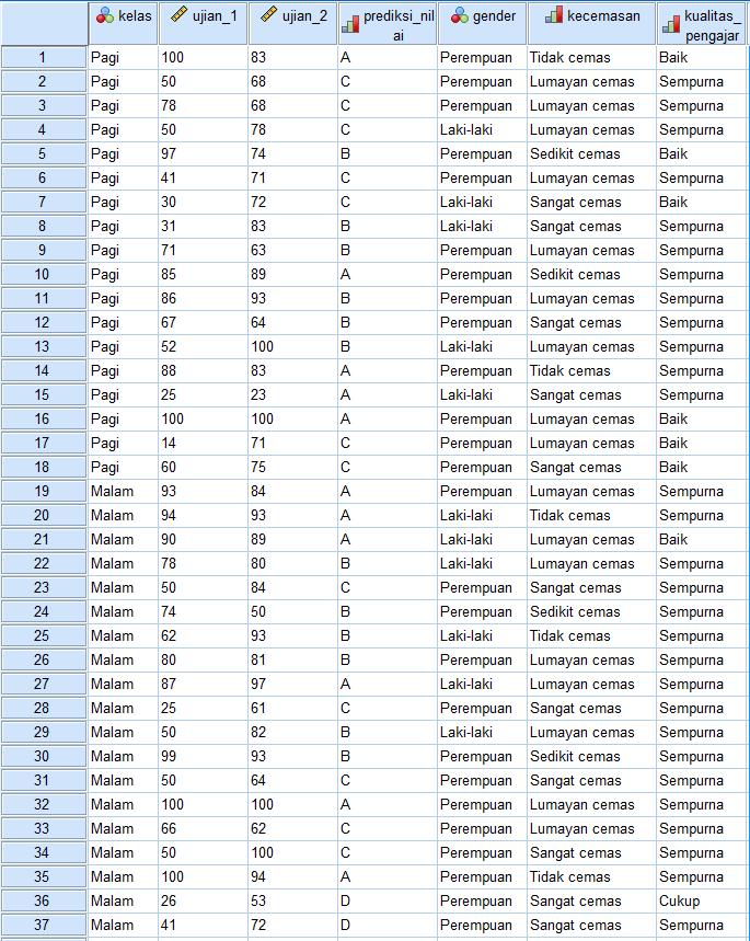 cara mengelompokkan data dengan spss