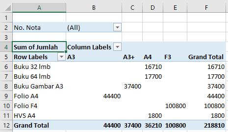 Contoh tabel Pivot GETPIVOTDATA