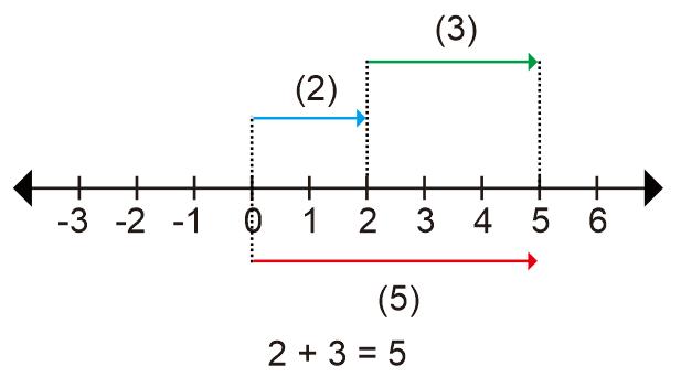 Penjumlahan bilangan bulat dengan garis bilangan dan bersusun garis bilangan penjumlahan ccuart Images