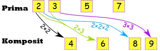 bilangan komposit