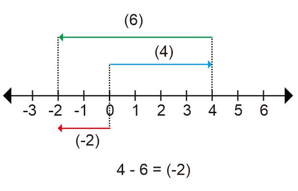 Contoh Pengurangan Bilangan Bulat dengan Garis Bilangan