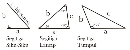 Macam-macam segitiga berdasarkan besar sudutnya