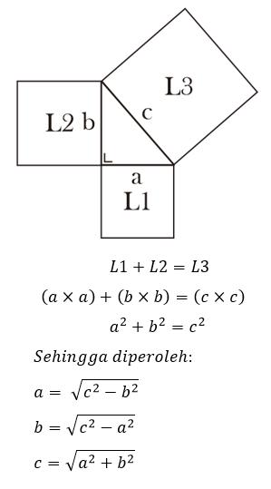 Rumus Luas Persegi pada teorema Pythagoras