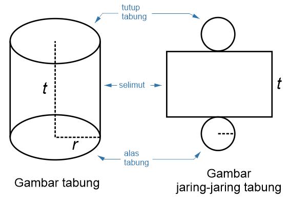 Gambar Tabung dan Jaring-Jaring Tabung
