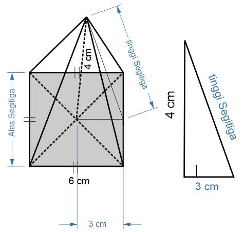 Cara menghitung alas sisi tegak pada limas segi empat