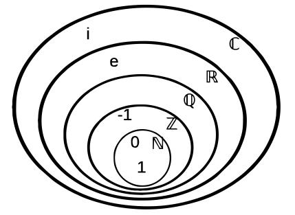 Jenis-jenis Bilangan dalam Ilmu Matematika