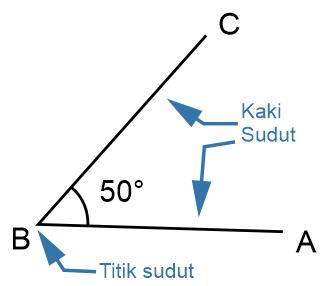 Bagian-bagian sudut