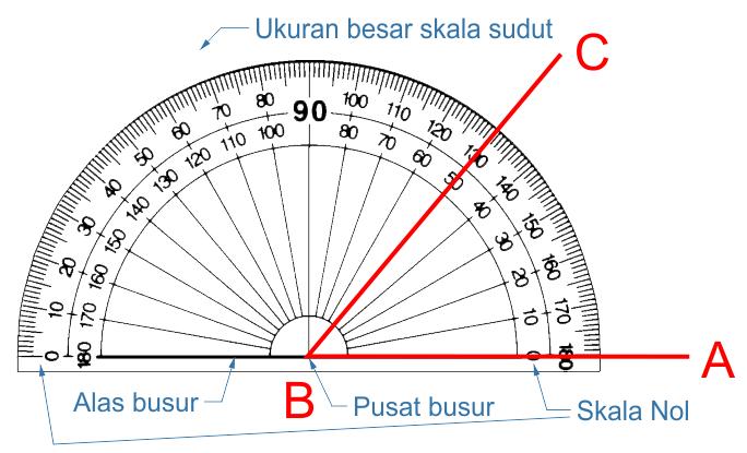 Cara mengukur besar sudut dengan busur derajat