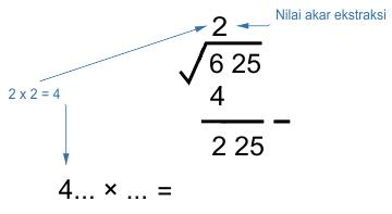 2). 2x nilai akar ekstraksi