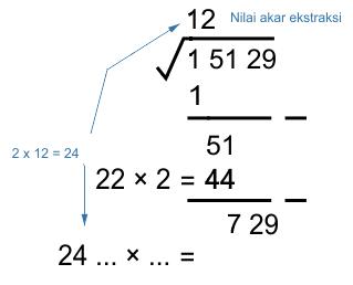 3). 2x nilai akar ekstraksi berikutnya