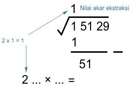 3). 2x nilai akar ekstraksi