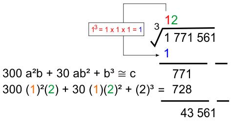 Ekstraksi akar pangkat 3 ke 1 dan 2