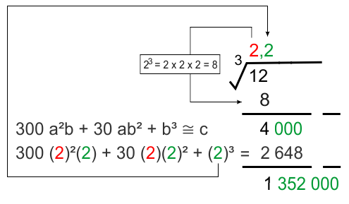 Ekstraksi kedua akar pangkat 3 tidak sempurna