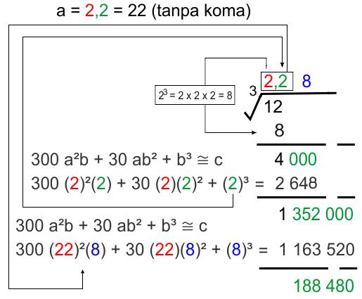 ekstraksi ketiga akar pangkat 3 tidak sempurna