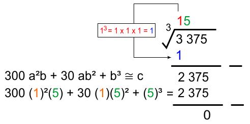 menyelesaikan persamaan newton akar pangkat 3