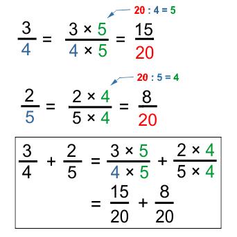 3 Cara menghitung pecahan senilai
