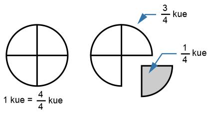 Ilustrasi bentuk pecahan