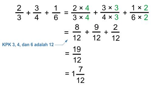 Perhitungan pecahan yang lebih kompleks