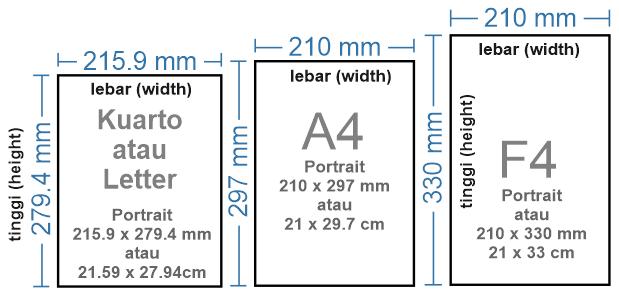Gambar perbandingan kertas Quarto, Letter, A4, dan F4