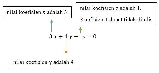 koefisien pada aljabar matematika