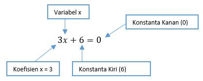 Contoh Bentuk Persamaan Linear Satu Variabel