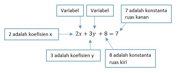 Contoh bentuk umum persamaan linear dua variabel (SPLDV)