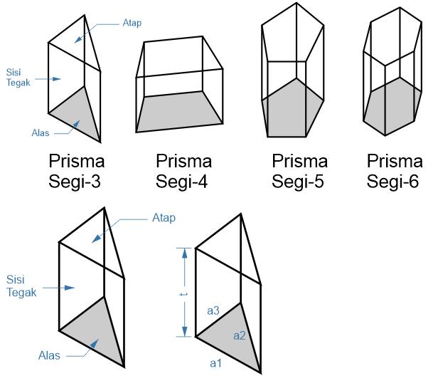 Gambar Prisma