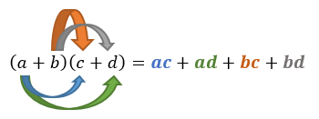 Memperluas perhitungan bentuk aljabar