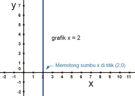 Gambar Grafik Persamaan Linier memotong sumbu x